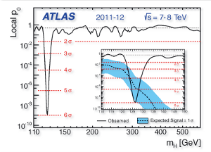 Plot of Higgs Signature in ATLAS